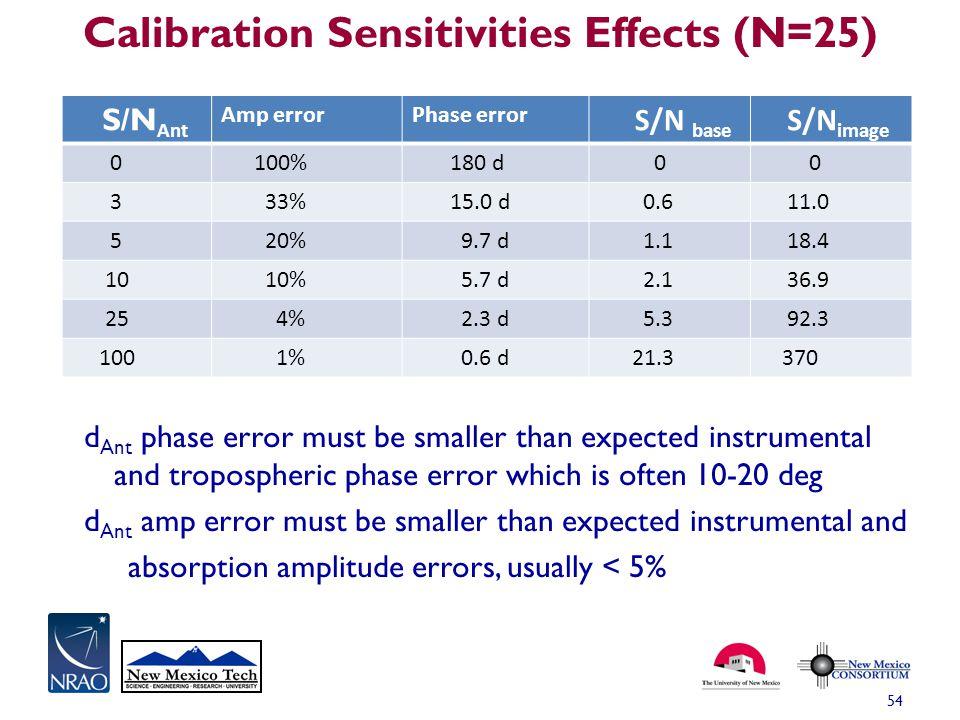 Calibration Sensitivities Effects (N=25)