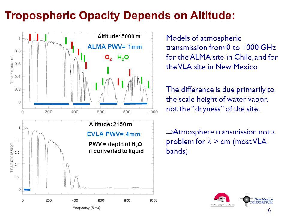 Tropospheric Opacity Depends on Altitude: