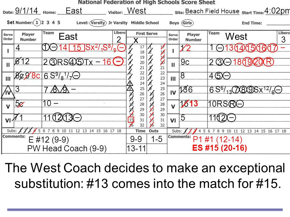 9/1/14 East. West. Sample Scoresheet. Beach Field House. 4:02pm. Set. East. West. 2. x. 3.