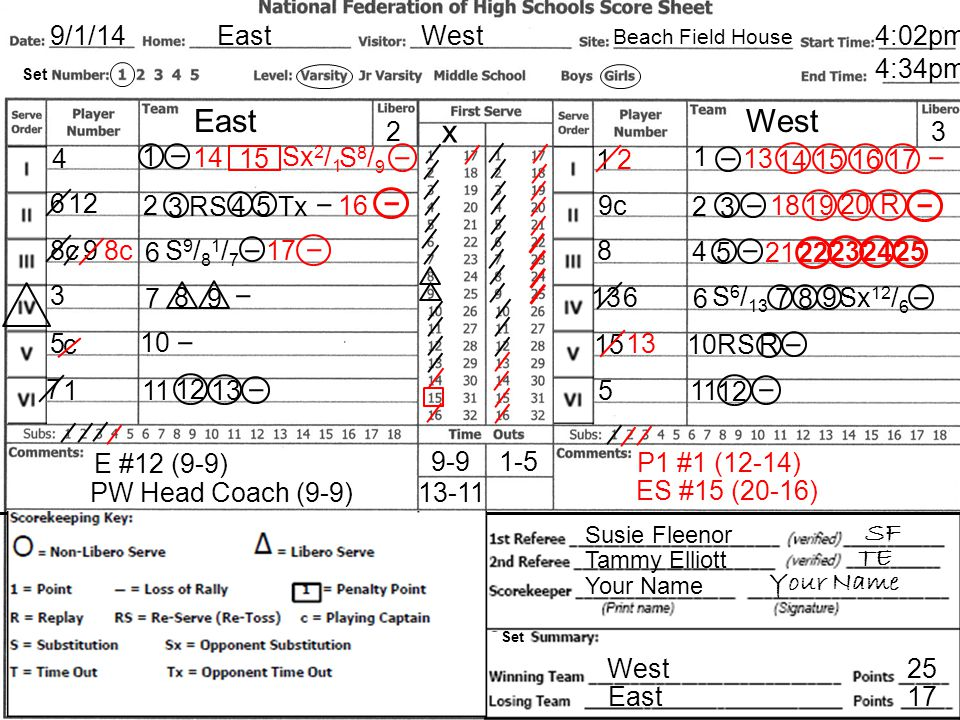 Sample Scoresheet Sample Scoresheet East East West West x x 9/1/14