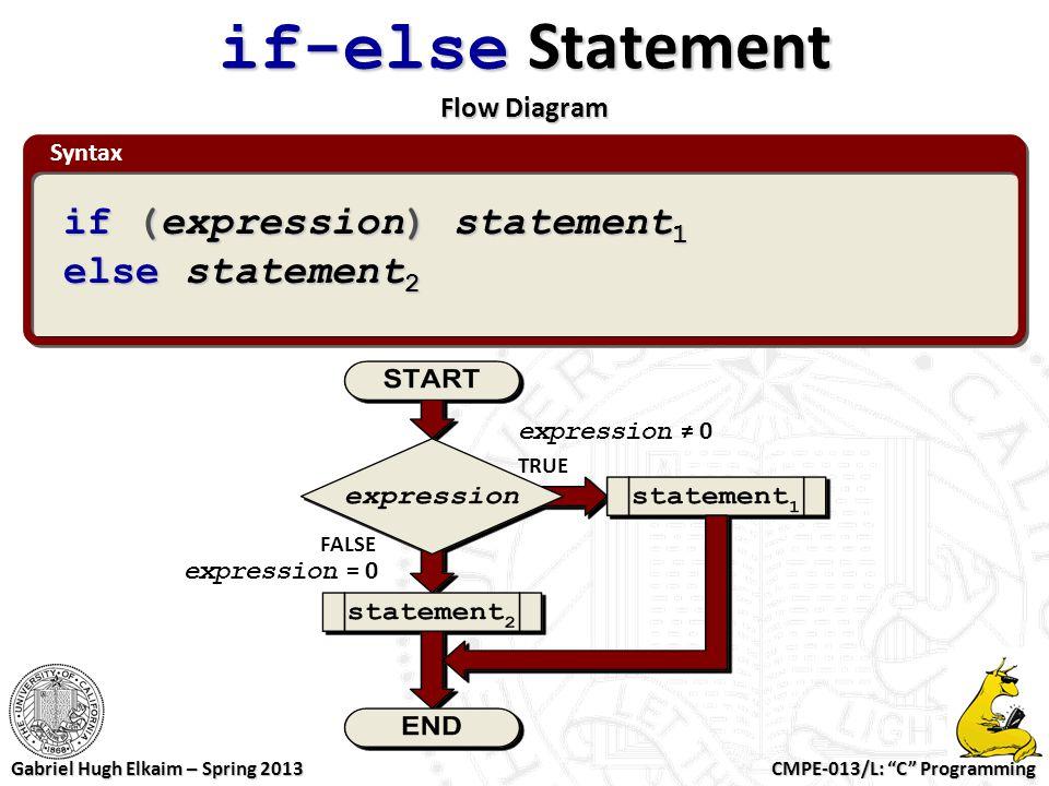 if-else Statement Flow Diagram