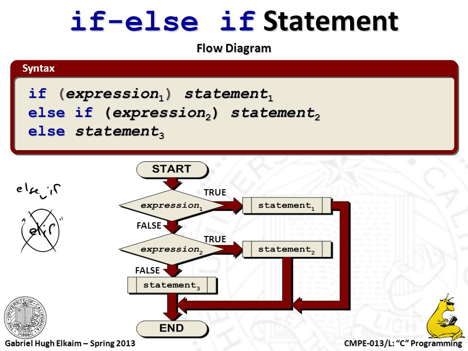 if-else if Statement Flow Diagram