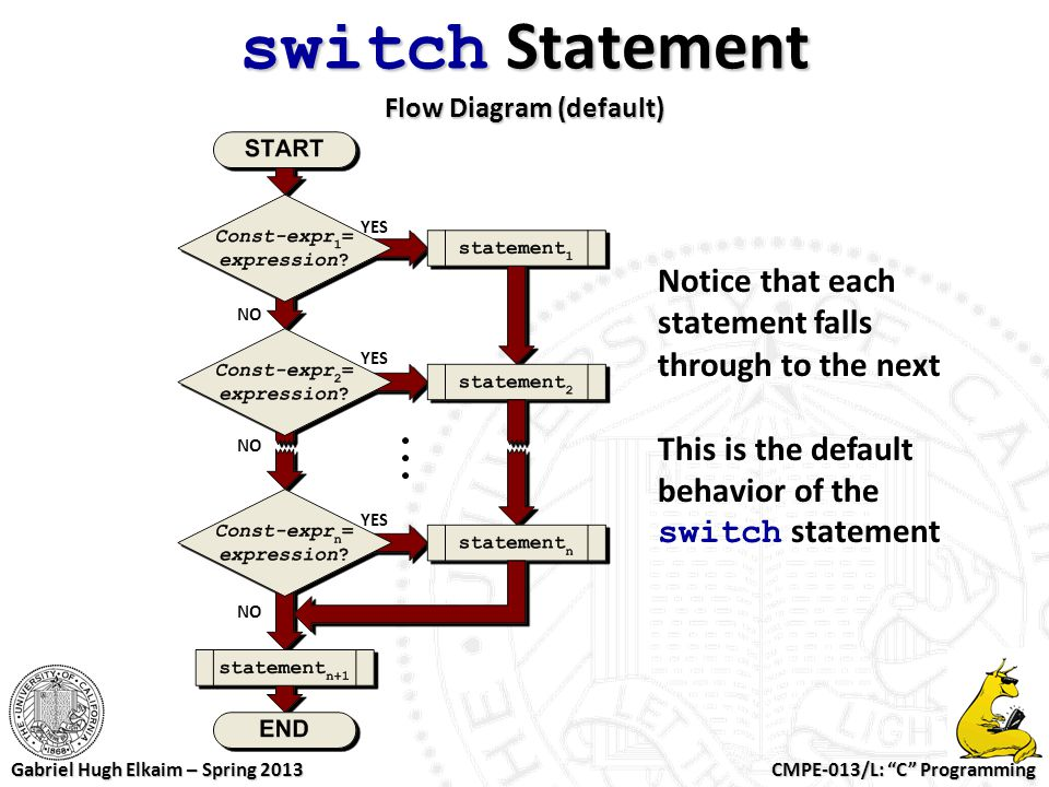 switch Statement Flow Diagram (default)