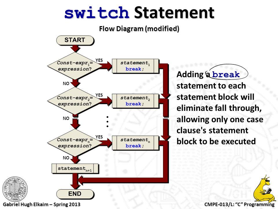 switch Statement Flow Diagram (modified)