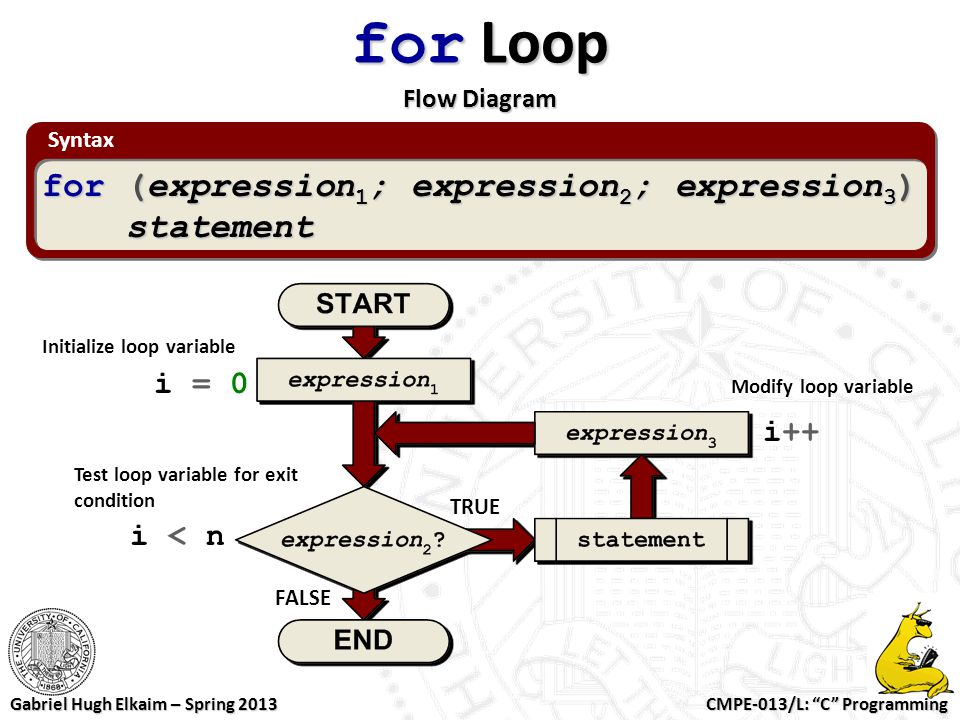 for Loop Flow Diagram for (expression1; expression2; expression3)