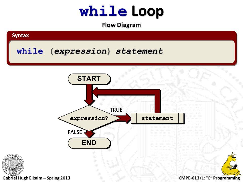 while Loop Flow Diagram