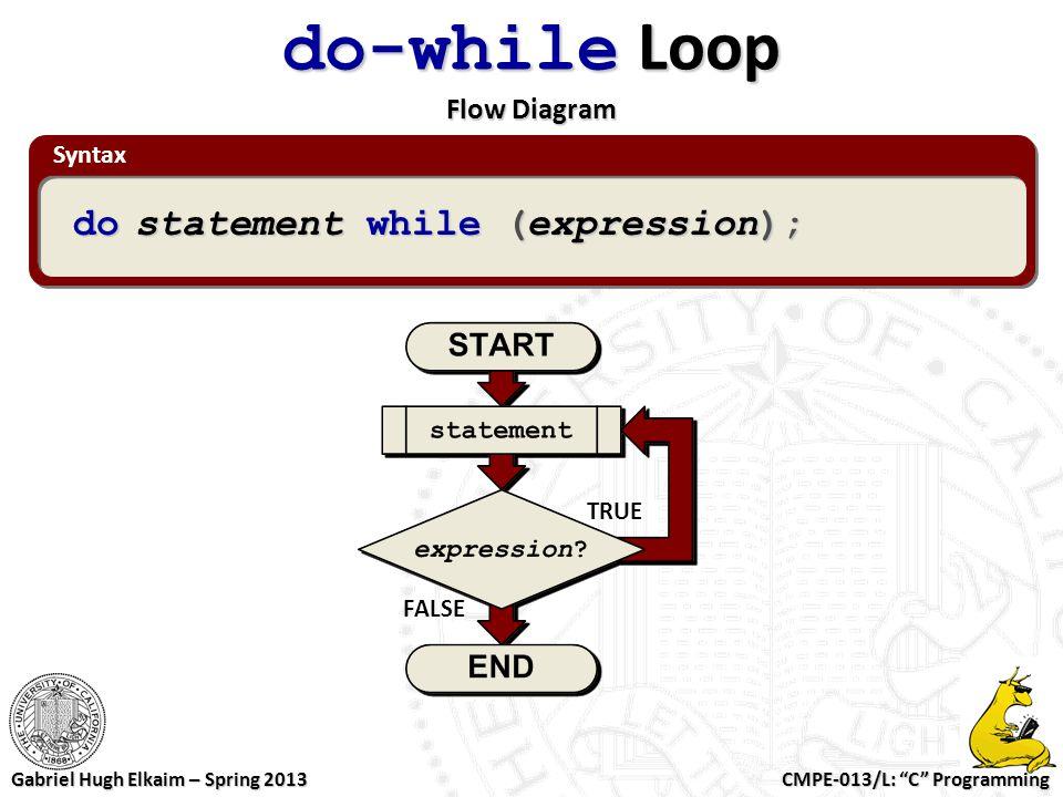 do-while Loop Flow Diagram
