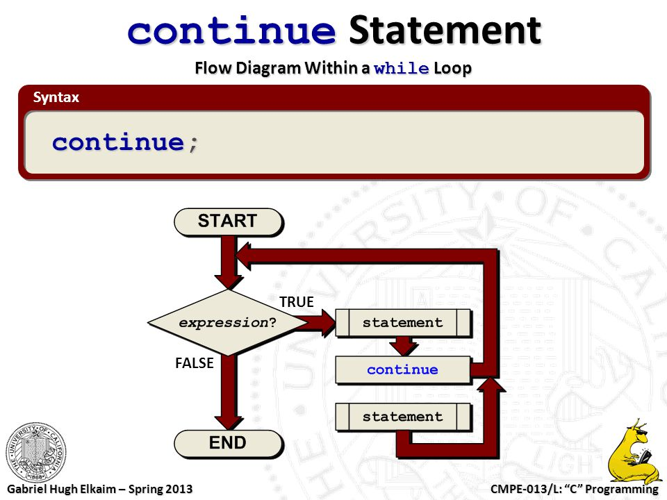 continue Statement Flow Diagram Within a while Loop