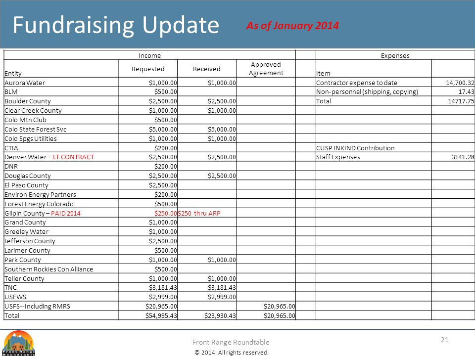 Fundraising Update As of January 2014 Income Expenses Entity Requested