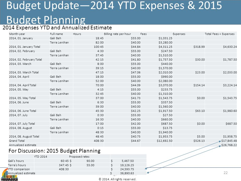 Budget Update—2014 YTD Expenses & 2015 Budget Planning