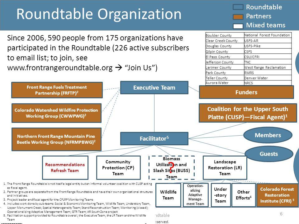 Roundtable Organization