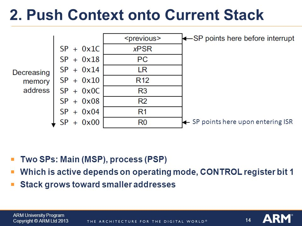 2. Push Context onto Current Stack