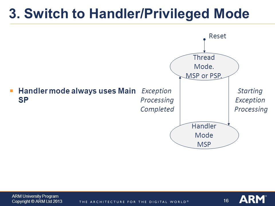 3. Switch to Handler/Privileged Mode