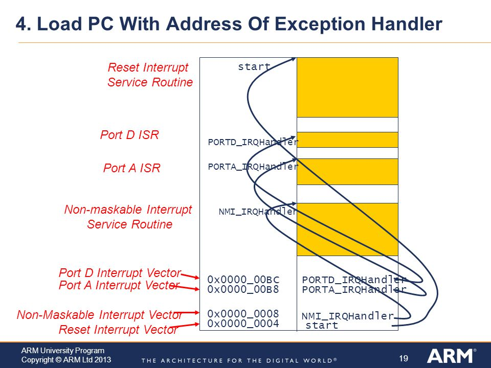 4. Load PC With Address Of Exception Handler