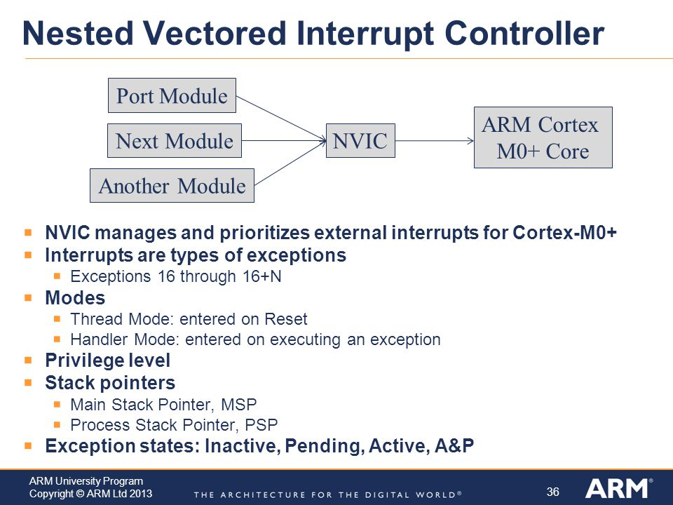 Nested Vectored Interrupt Controller