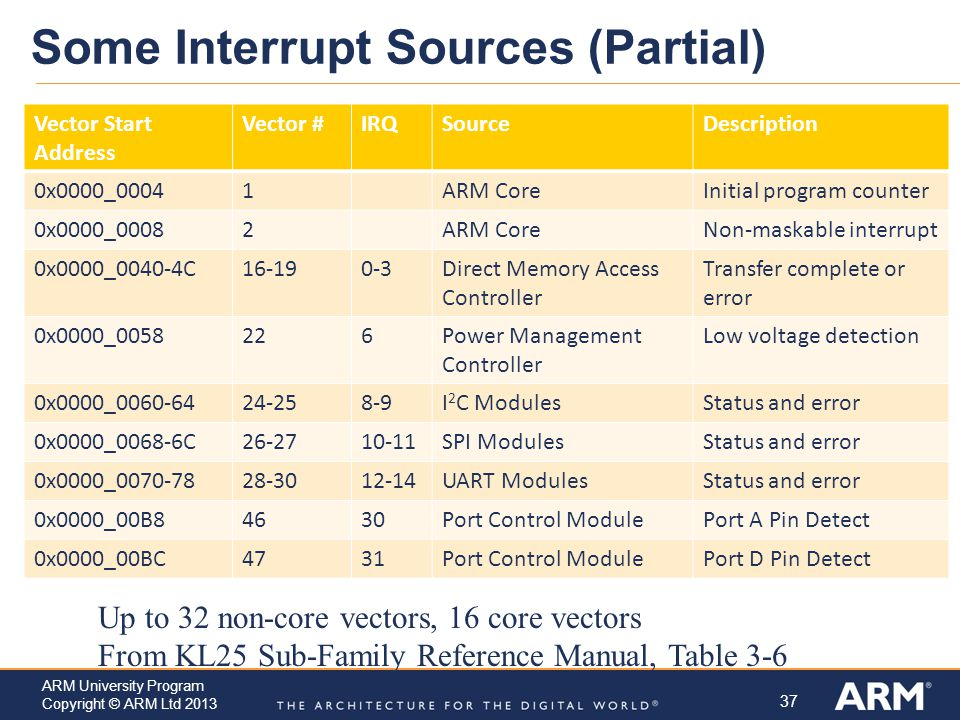 Some Interrupt Sources (Partial)