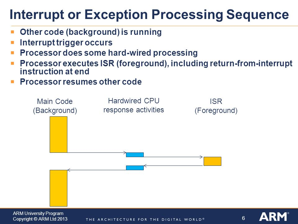 Interrupt or Exception Processing Sequence