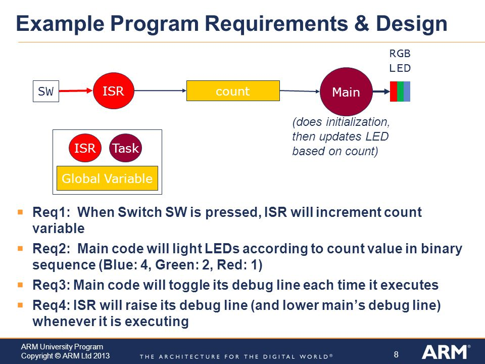Example Program Requirements & Design