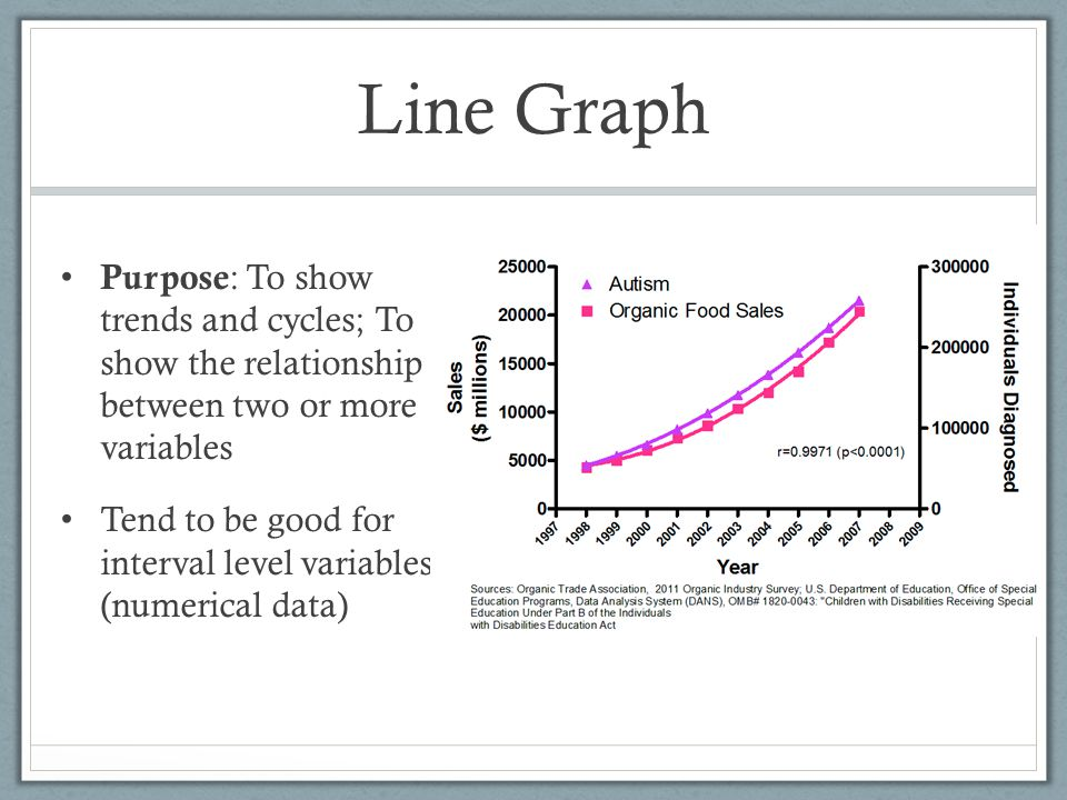 Line Graph Purpose: To show trends and cycles; To show the relationship between two or more variables.