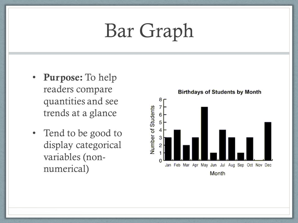 Bar Graph Purpose: To help readers compare quantities and see trends at a glance.