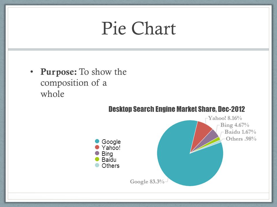 Pie Chart Purpose: To show the composition of a whole