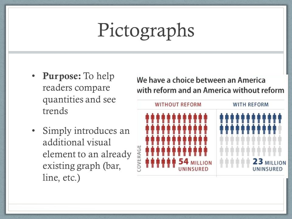 Pictographs Purpose: To help readers compare quantities and see trends