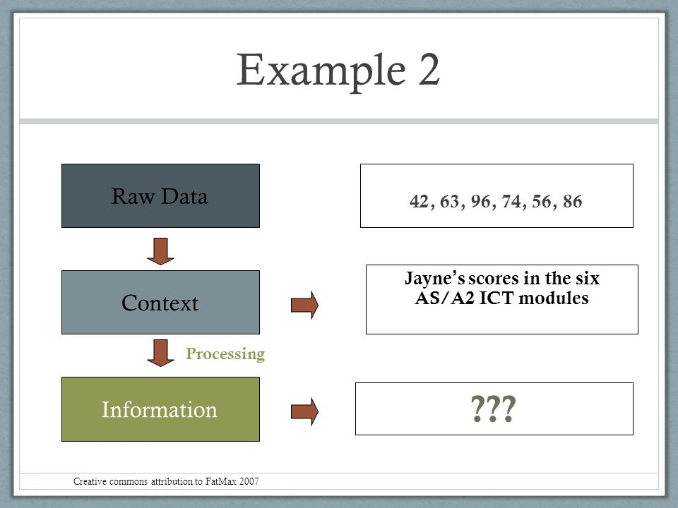 Jayne's scores in the six AS/A2 ICT modules