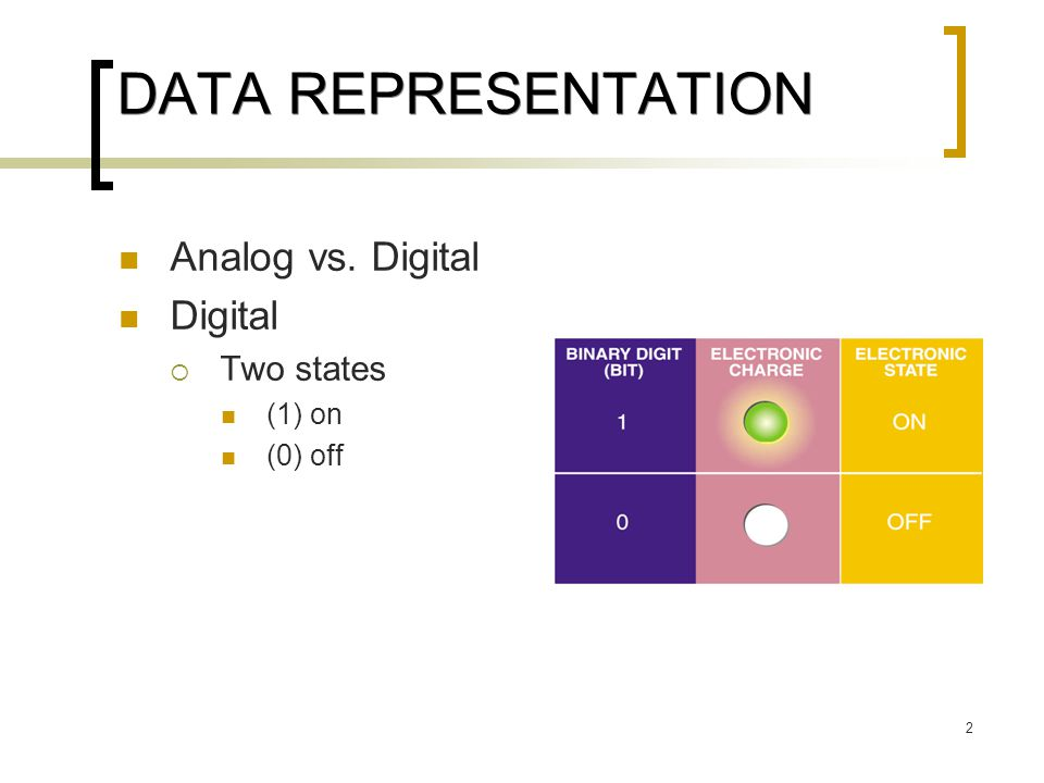 DATA REPRESENTATION Analog vs. Digital Digital Two states (1) on