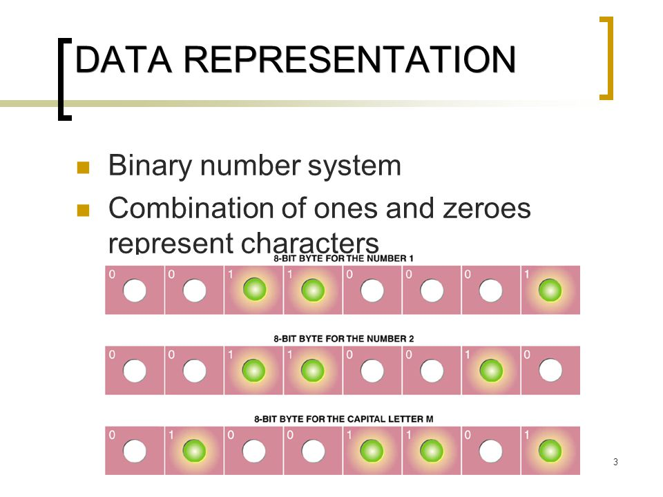DATA REPRESENTATION Binary number system