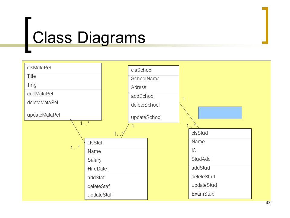 Class Diagrams clsMataPel Title Ting addMataPel deleteMataPel