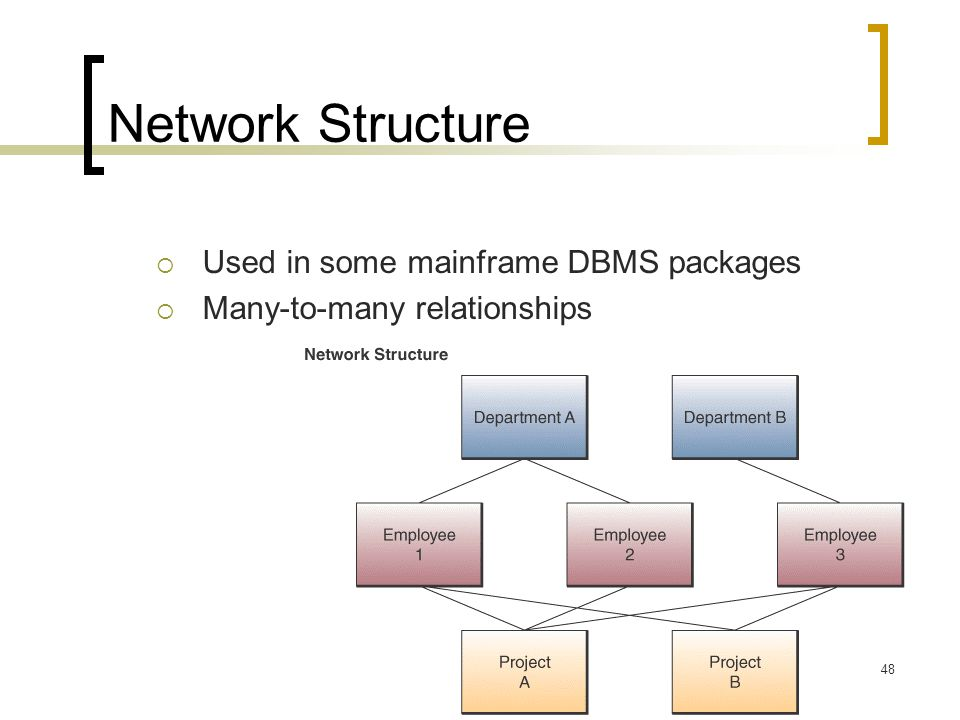 Network Structure Used in some mainframe DBMS packages