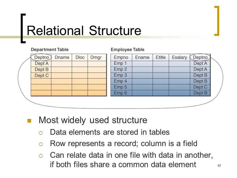 Relational Structure Most widely used structure