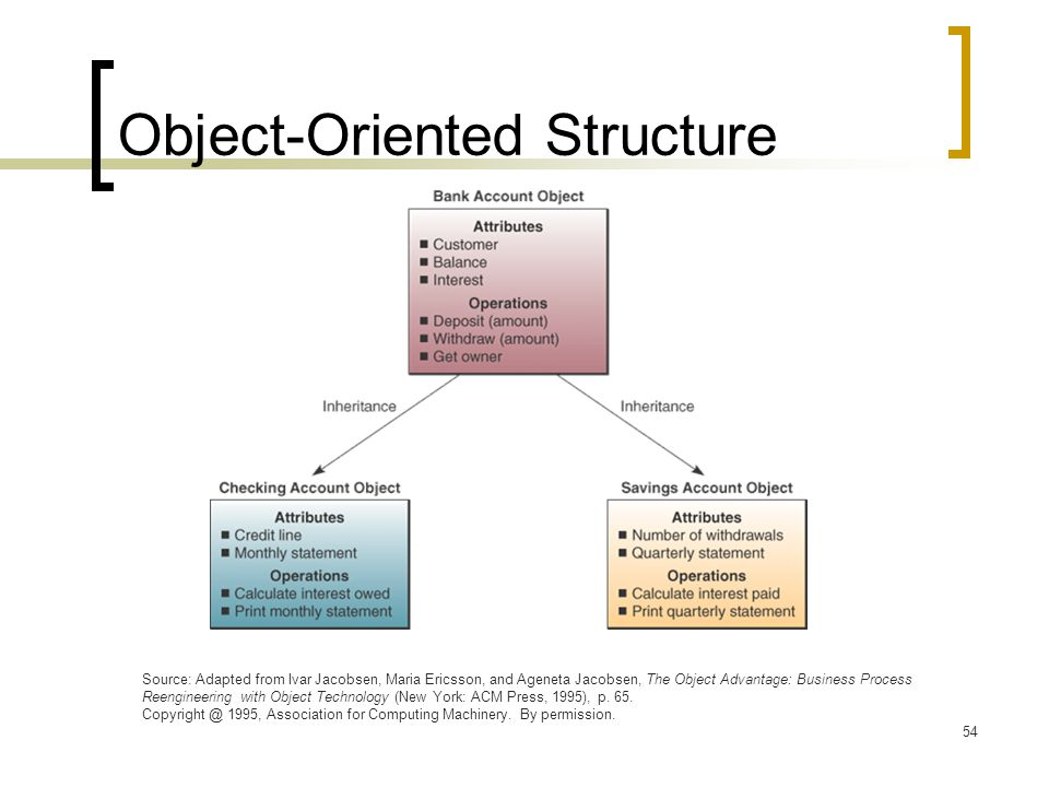 Object-Oriented Structure