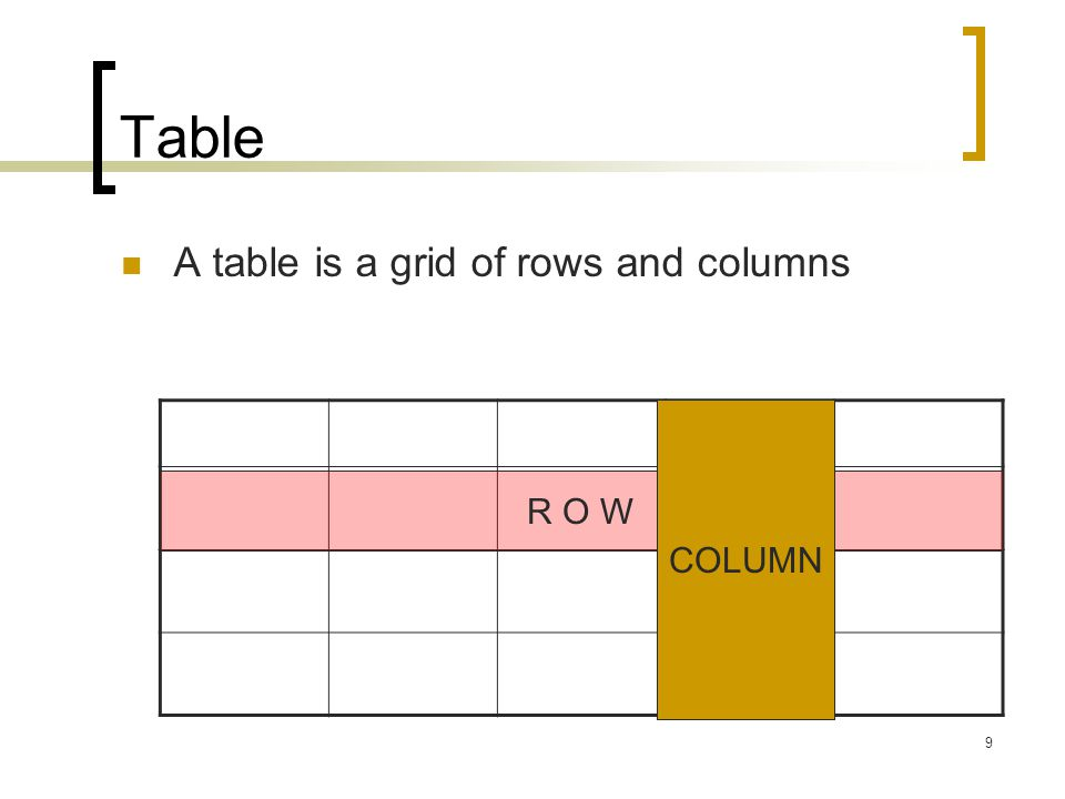 Table A table is a grid of rows and columns COLUMN R O W