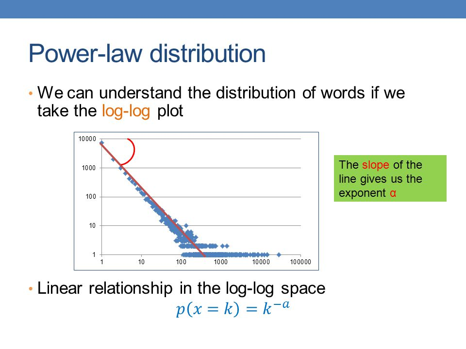 Power-law distribution