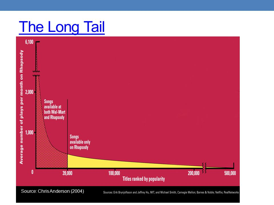 The Long Tail Source: Chris Anderson (2004)