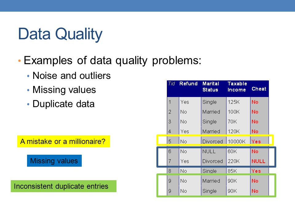 Data Quality Examples of data quality problems: Noise and outliers