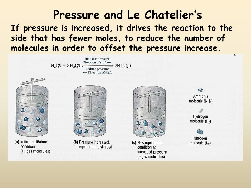 Pressure and Le Chatelier's