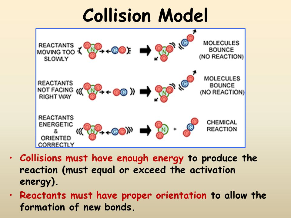 Collision Model Collisions must have enough energy to produce the reaction (must equal or exceed the activation energy).