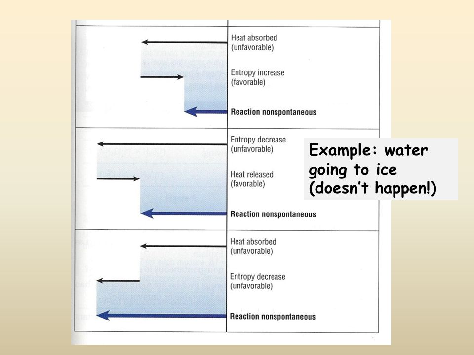 Example: water going to ice (doesn't happen!)