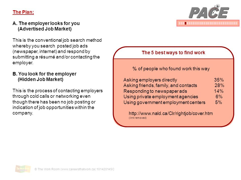PACE The Plan; A. The employer looks for you (Advertised Job Market)