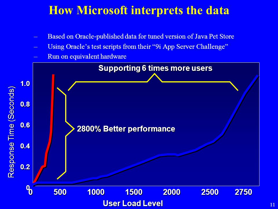 How Microsoft interprets the data