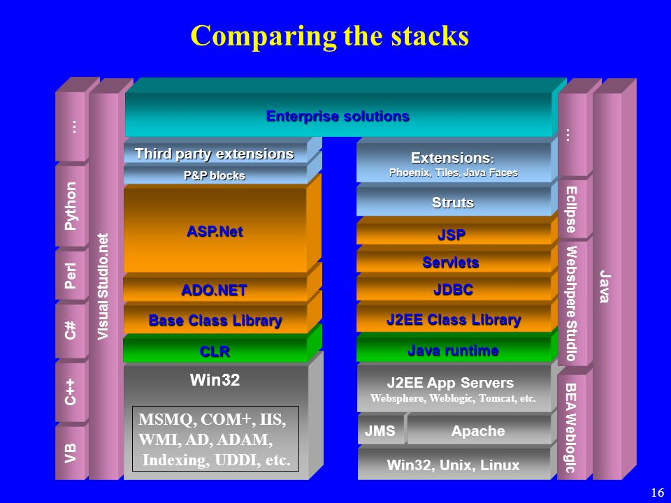 Comparing the stacks Win32 MSMQ, COM+, IIS, WMI, AD, ADAM,