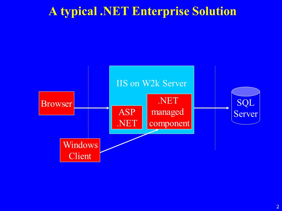 A typical .NET Enterprise Solution