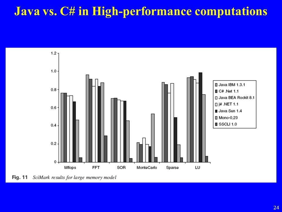 Java vs. C# in High-performance computations