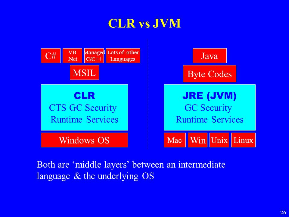 CLR vs JVM C# Java MSIL Byte Codes CLR CTS GC Security