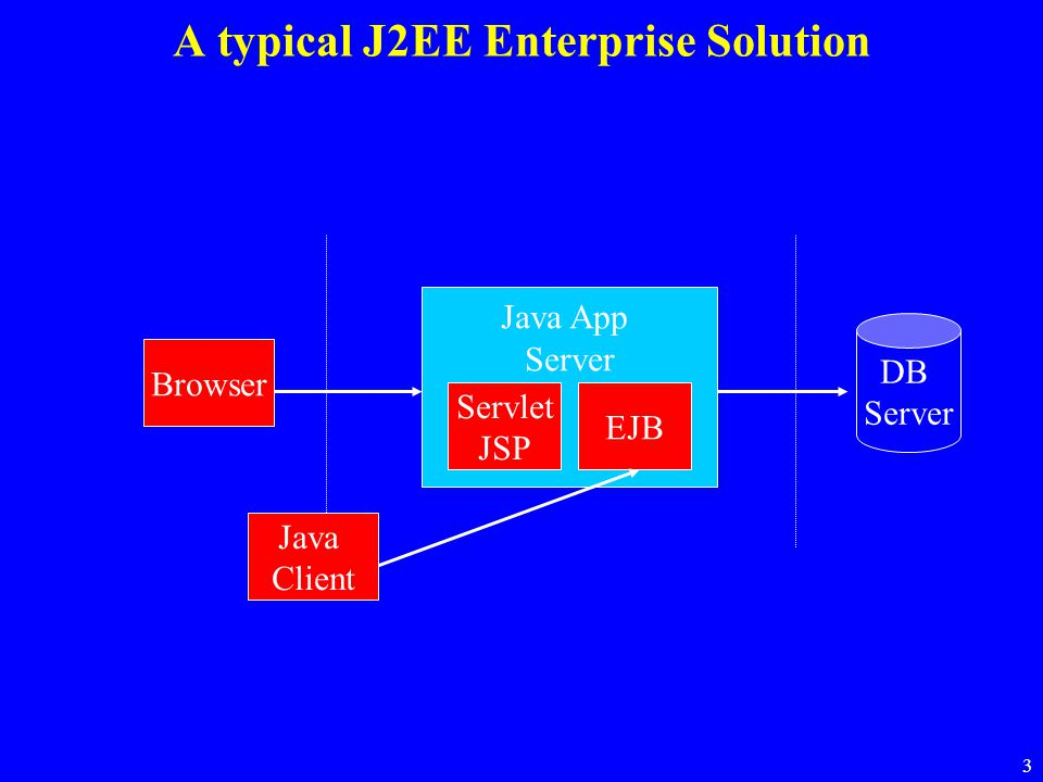 A typical J2EE Enterprise Solution