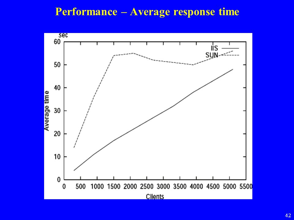 Performance – Average response time