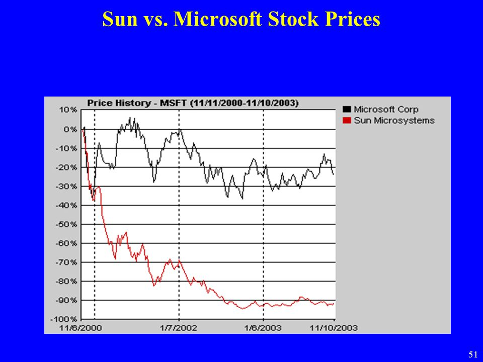 Sun vs. Microsoft Stock Prices