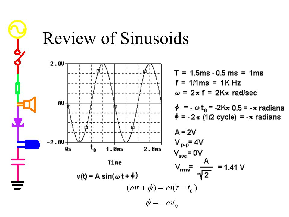 Review of Sinusoids Review of Sinusoids * v(t) = Asin(t+)